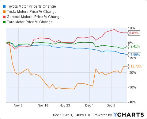 TM Chart