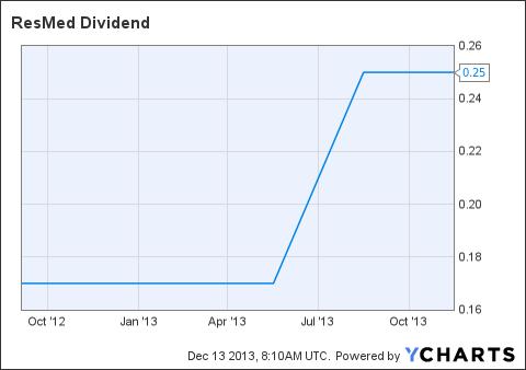 RMD Dividend Chart