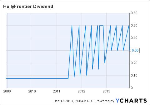 HFC Dividend Chart