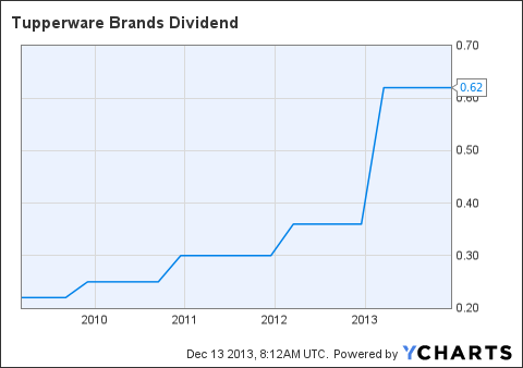 TUP Dividend Chart