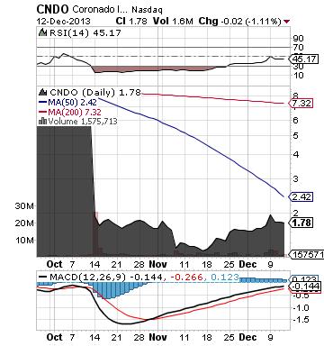 http://static.cdn-seekingalpha.com/uploads/2013/12/13/saupload_cndo_chart.png