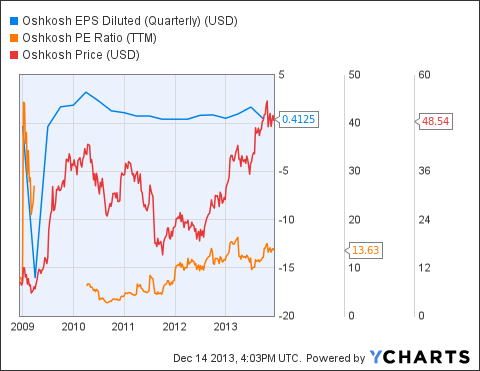 OSK EPS Diluted (Quarterly) Chart