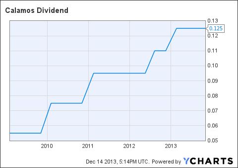 CLMS Dividend Chart
