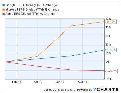 GOOG EPS Diluted (TTM) Chart