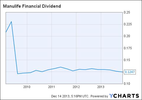 MFC Dividend Chart