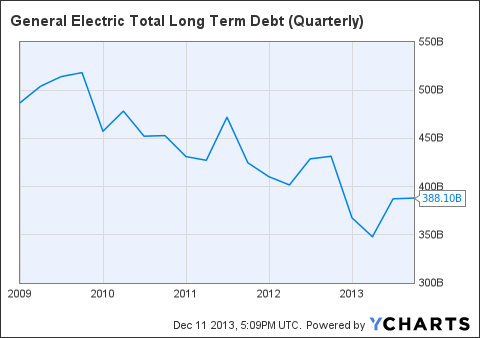 GE Total Long Term Debt (Quarterly) Chart