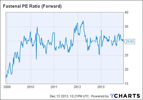 FAST PE Ratio (Forward) Chart
