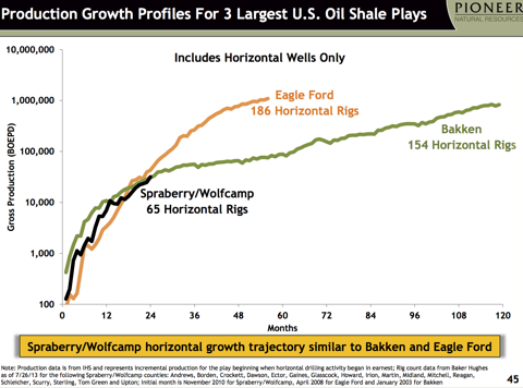 Shale Oil Developments: Pioneer And The Permian - Pioneer Natural Resources Company (NYSE:PXD ...
