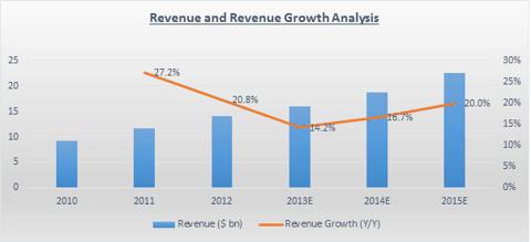 ebay Revenue Growth
