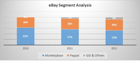ebay segmental analysis