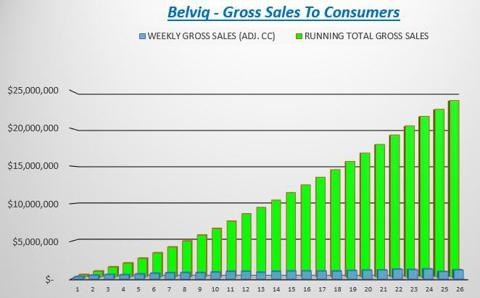 Belviq Gross Sales To Consumers