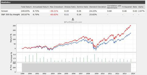 S&P 500 Equal-Weight Benchmark With and Without Dividends