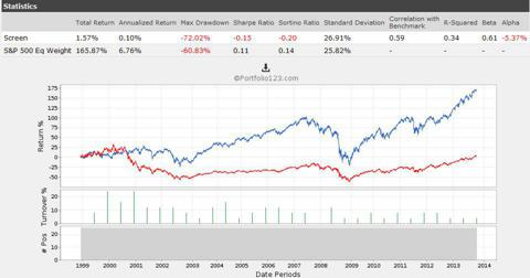 Top 25 Ranked Stocks With 2 Factor Model