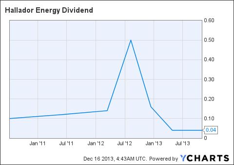 HNRG Dividend Chart