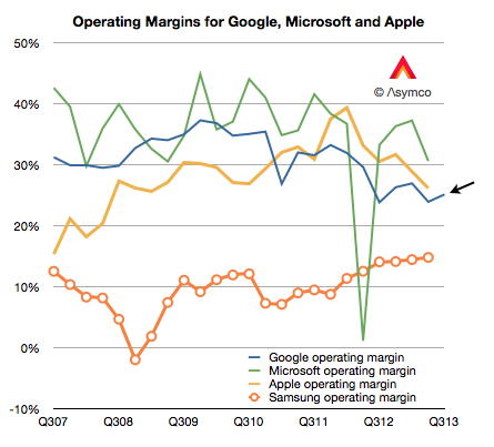 The big four: Microsoft still has the highest operating margins