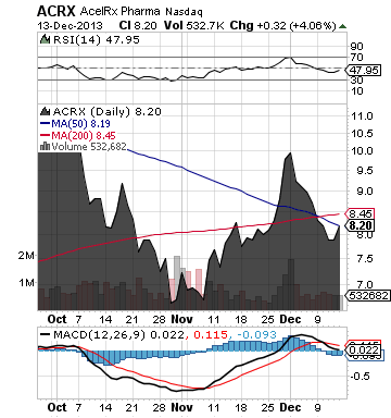 http://static.cdn-seekingalpha.com/uploads/2013/12/16/saupload_acrx_chart2.png
