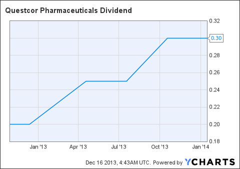 QCOR Dividend Chart