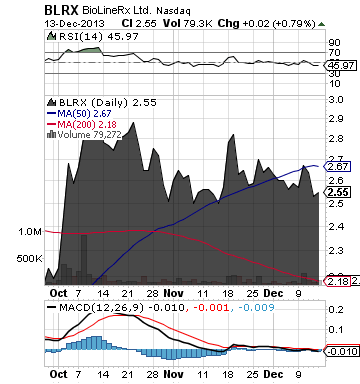 http://static.cdn-seekingalpha.com/uploads/2013/12/16/saupload_blrx_chart2.png