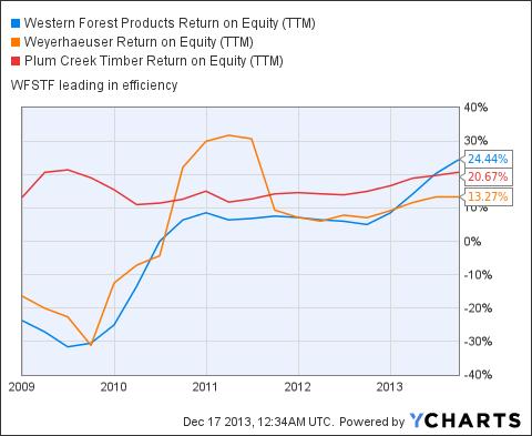 WFSTF Return on Equity (NYSE:<a href='http://seekingalpha.com/symbol/TTM' title='Tata Motors Limited'>TTM</a>) Chart