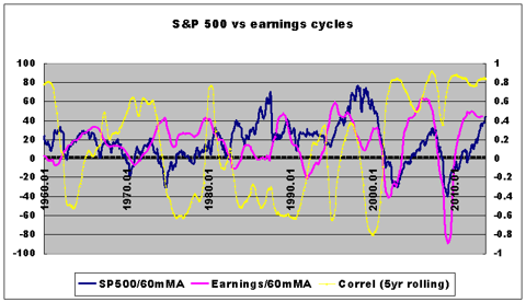 sp500 vs earnings cycles, correlation