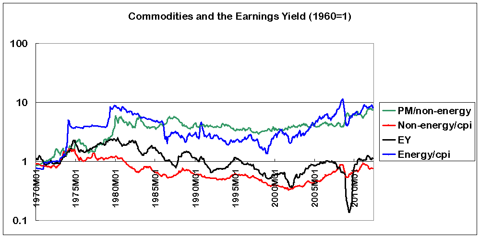 commodities and earnings yield 1970-2012
