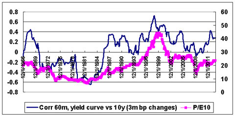 are yields rational?