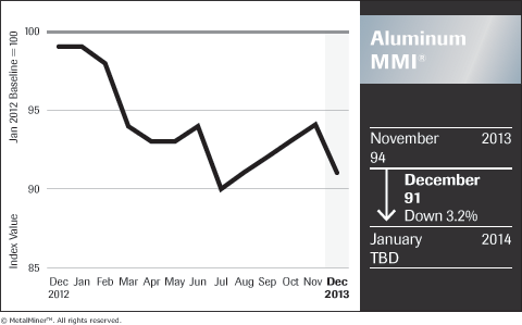 MetalMiner-Aluminum-MMI-historical-price-trends-index