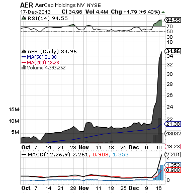 http://static.cdn-seekingalpha.com/uploads/2013/12/17/saupload_aer_chart.png