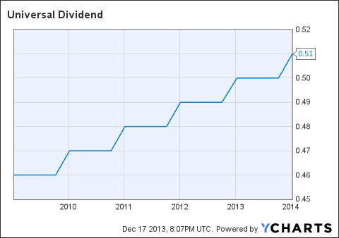 UVV Dividend Chart
