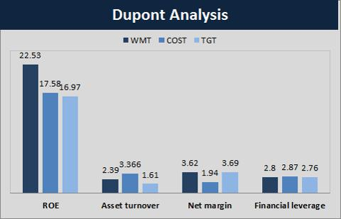 dupont analysis for target The dupont analysis, on the other hand, allows investors to assess the elements that play a dominant role in any change in roe  is now a good time to buy target (tgt) stock zacks free lunch .