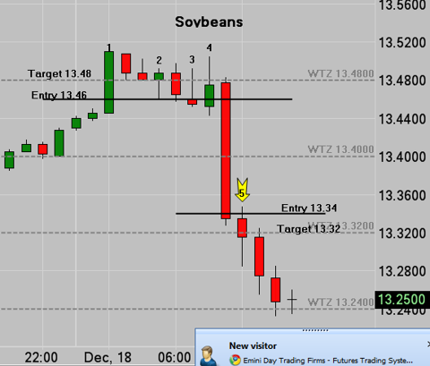 March Soybeans Hourly Chart