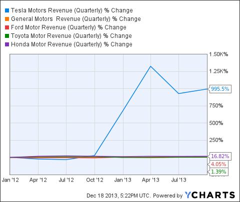 TSLA Revenue (Quarterly) Chart