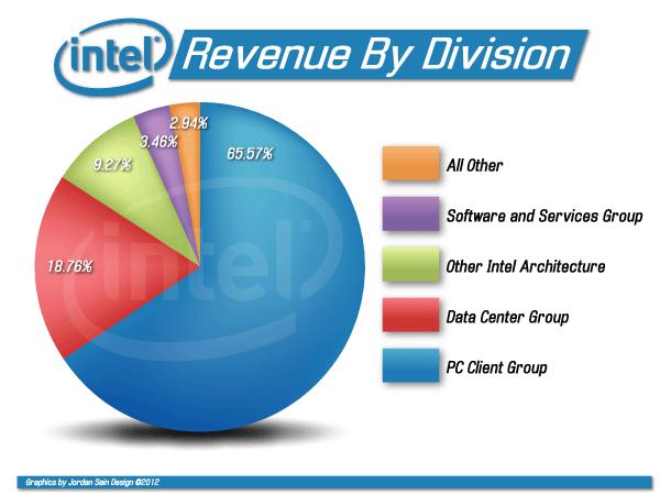 Intel: Semi-Custom CPU Can Defend Its Server Market Share ...