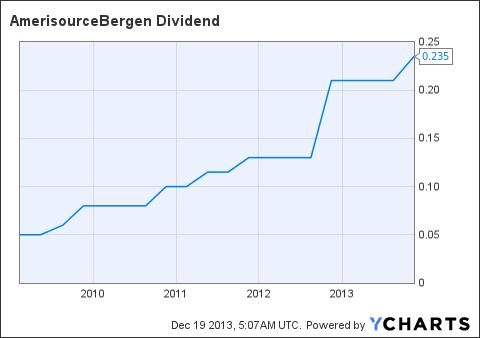 ABC Dividend Chart