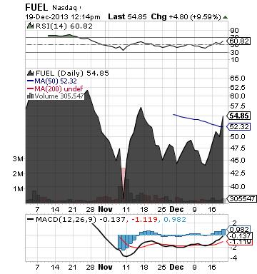 http://static.cdn-seekingalpha.com/uploads/2013/12/19/saupload_fuel_chart.png