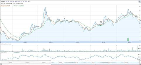 jmba 5 yr chart