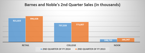 This is the second quarter sales for Barnes and Noble by division.