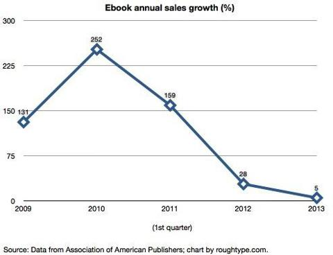 This is a chart that compares the first-quarter annual growth of the E-book over the past five years.