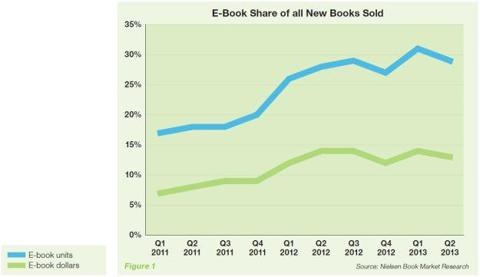 This is a chart that illustrates the E-Book share of all New Books that are sold.
