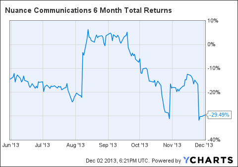 NUAN 6 Month Total Returns Chart
