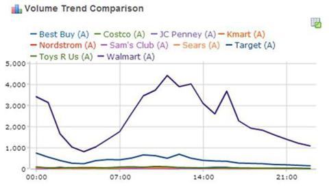 Ranked By IBM And MutualMind: Black Friday Winners And Losers