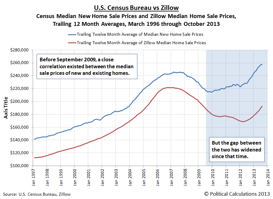 New vs whole market median home sale prices seeking alpha for On the property sale prices
