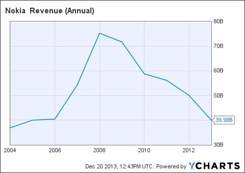 NOK Revenue (Annual) Chart
