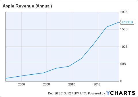 AAPL Revenue (Annual) Chart