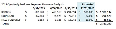 Outerwall Business segment revenue