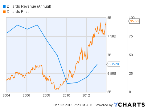 DDS Revenue (Annual) Chart