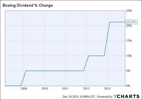 BA Dividend Chart