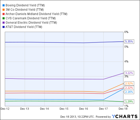 BA Dividend Yield (NYSE:<a href='http://seekingalpha.com/symbol/TTM' title='Tata Motors Limited'>TTM</a>) Chart