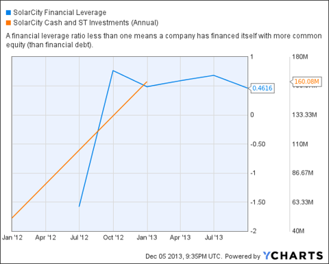 SCTY Financial Leverage Chart