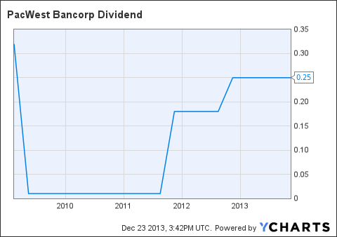 PACW Dividend Chart